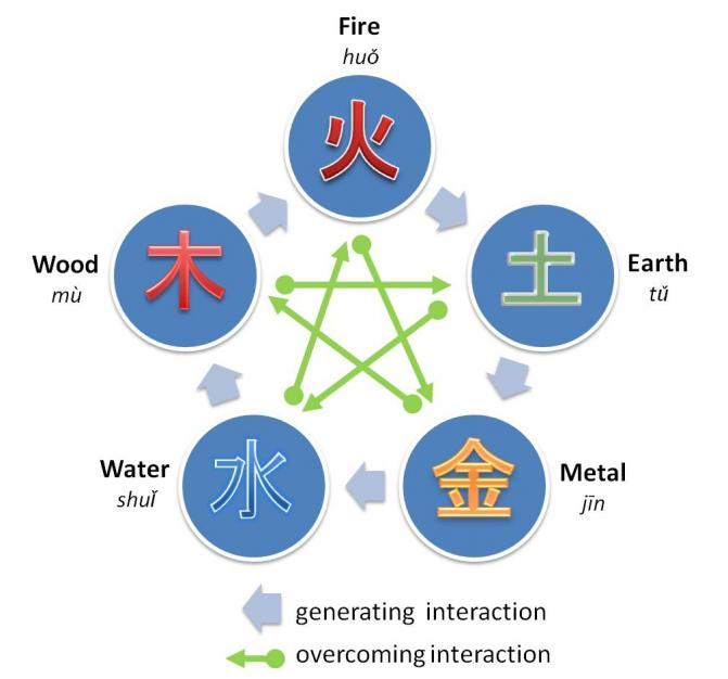 Fengshu and Five Elements