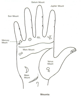 Palmistry and Mounts
